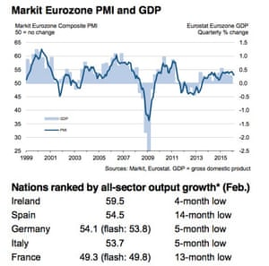 Marki eurozone PMI for February 2016