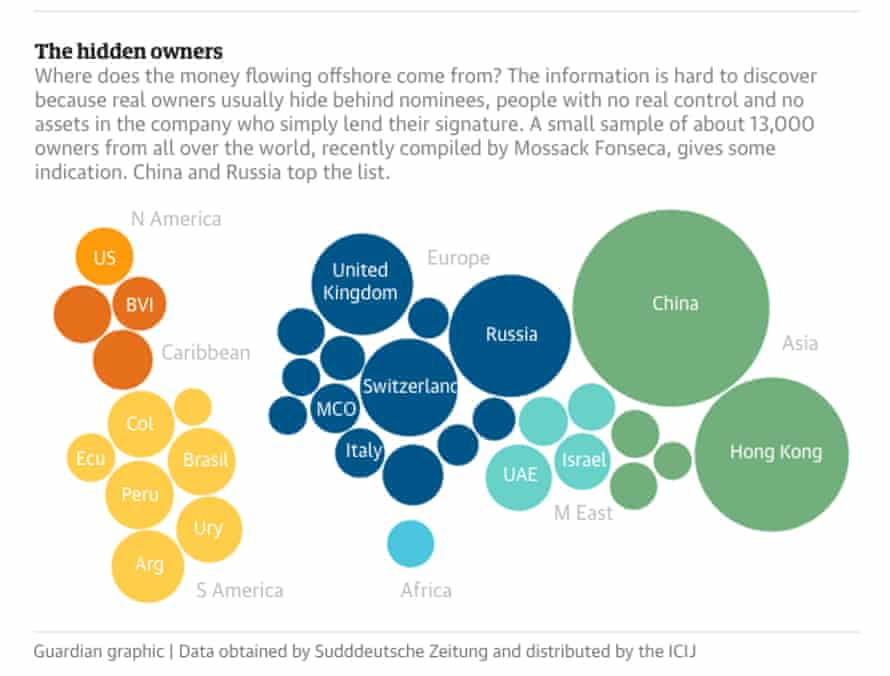 hidden owners panama papers