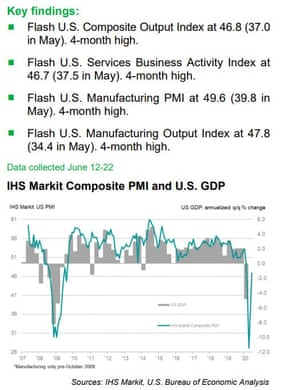 US flash PMI report for June