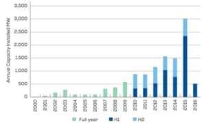 Annual installed offshore wind capacity in Europe, measured in megawatts. H1 and H2 represent installation in the first and second half of each year