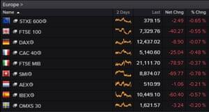 European markets at the close
