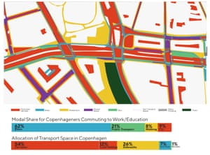 The arrogance of spaceCopenhagenize analysed a section of Hans Christian Andersen Boulevard to show how much space was given over to motor vehicles (red), compared with bikes (blue), pedestrians (yellow) and buses (green). Across the city bikes are used for 62% of commutes; yet get 7% of space. Cars are used for 9% of commutes; yet get 54% of space