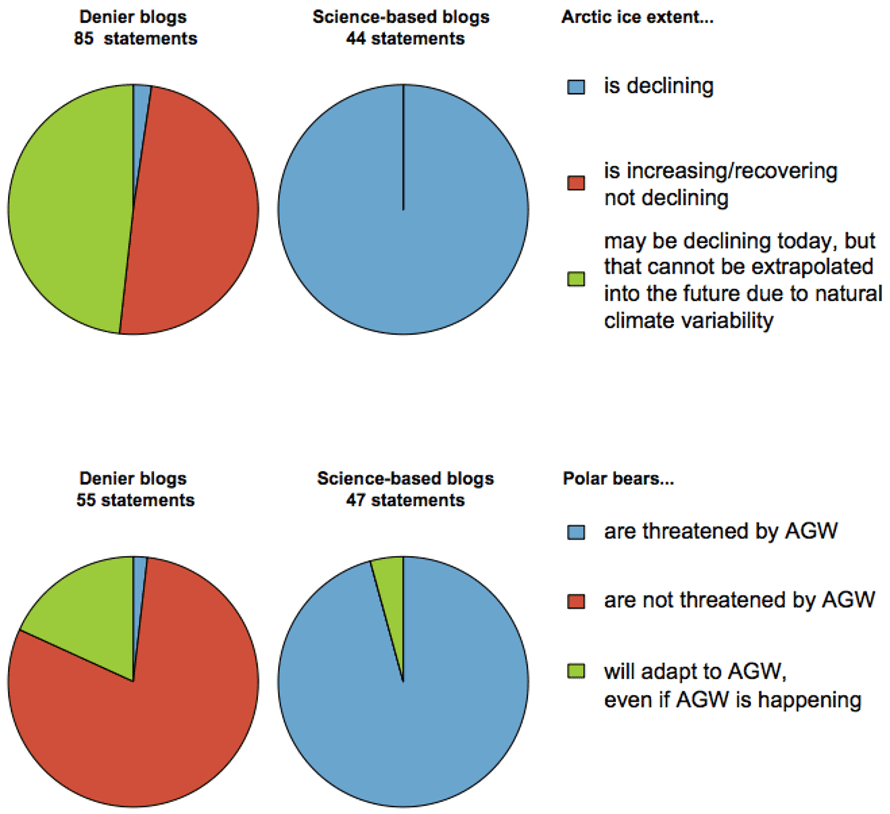 Pie charts showing the percentage of 45 science-based and 45 denier blogs expressing positions on the effects of human-caused global warming (AGW) on Arctic ice extent and polar bears.