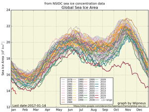 Global sea ice extent data from the National Snow and Ice Data Center. The 2016-2017 records lows are shown in red.