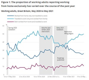 Proportion of UK staff working in the office, at home, or both