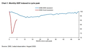 A chart of UK GDP during the Covid-19 downturn