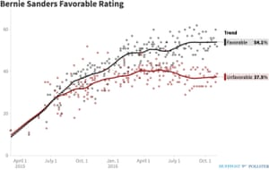 Bernie Sanders' favorability