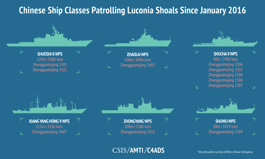 Chinese ship classes patrolling Luconia Shoals since January 2016
