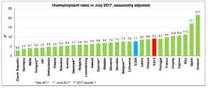 jobless EU