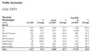 Heathrow Airport Travel Statistics, July 2021