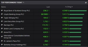 Banks and building firms are leading the London stock market today