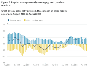UK wage squeeze continues, as jobless rate remains at 42