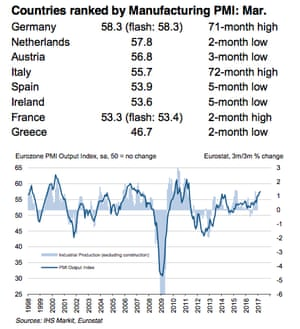 Eurozone factory growth in March