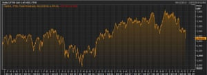 FTSE 100 over last five years