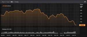 The Stoxx 600 index over the last quarter