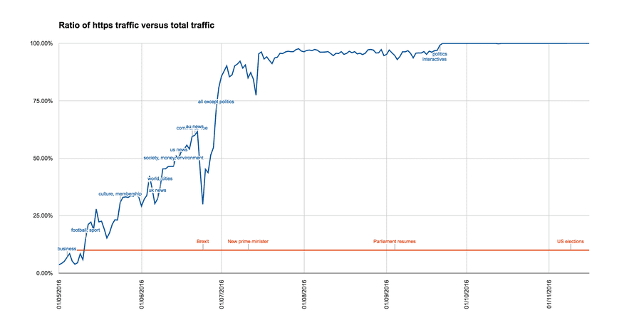 Evolution of The Guardian HTTPS traffic
