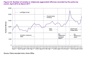 Figures for racially or religiously aggravated offences recorded by police
