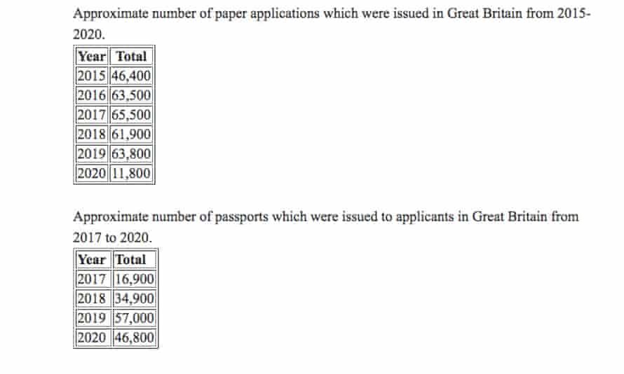 Irish passport applications both on paper (top) and online (bottom)