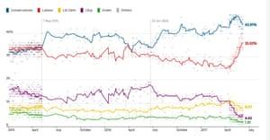 Guardian poll tracker.
