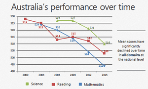 Australia's performance in Programme for International Student Assessment reports since 2000
