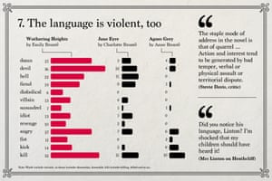 Emily Brontë: The language is violent, too