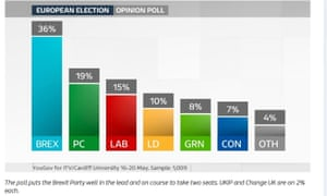 Euro elections poll for Wales