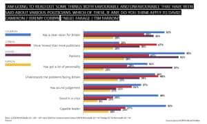 Leadership poll.