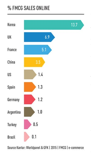 South Korea continues to lead the way when it comes to FMCG sales online