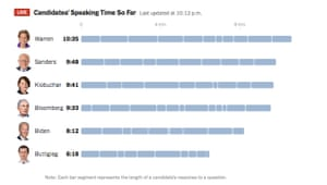 Speaking times for each Democratic candidate