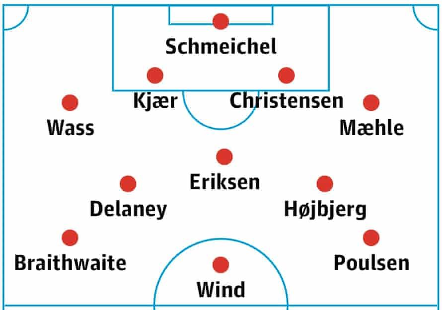 Denmark's probable lineup.