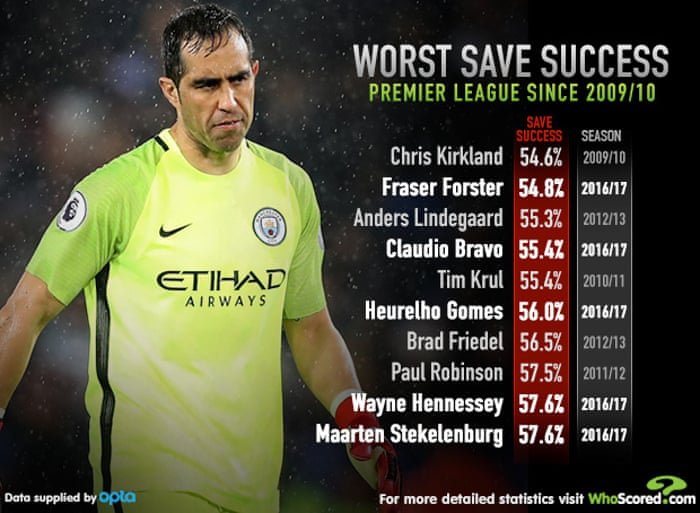 81c1a9ad62a Claudio Bravo is not the only shot-stopper struggling in the Premier League