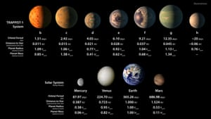 The top row shows an artist's conception of the seven planets of Trappist-1 with their orbital periods, distances from their star, radii and masses as compared to those of Earth. The bottom row shows data about Mercury, Venus, Earth and Mars.