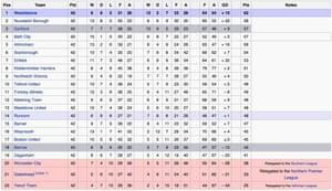 The 1984-85 Alliance Premier League table.