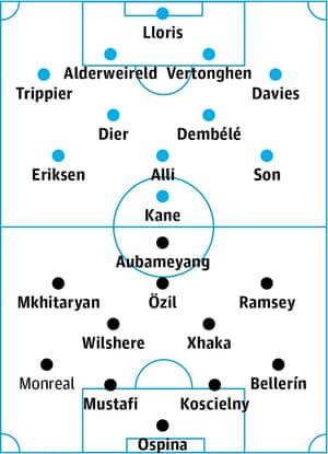 Tottenham v Arsenal: probable starters in bold, contenders in light.