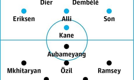 Tottenham Hotspur v Arsenal: match preview