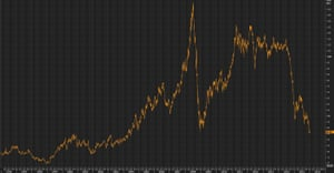 Brent falls to 11 year low