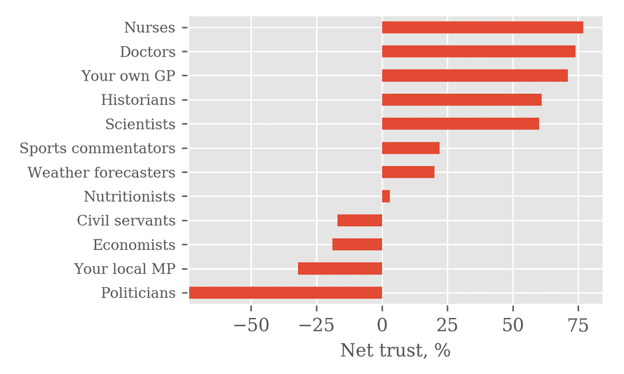 Net trust in various professions. Data from YouGov.