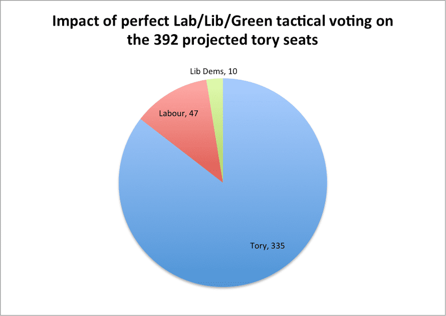 Perfect tactical voting by Lib/Lab/Green voters, even assuming they preferred a Labour government to a Tory one, would fail miserably based on current polling.
