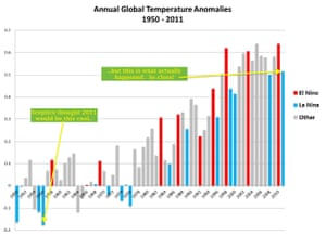 Global temperature chart from 2011 showing the failed prediction of a group of climate science deniers