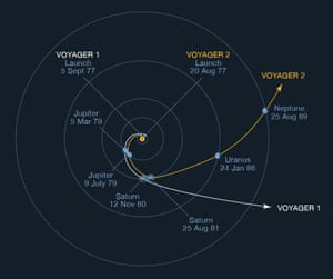 An illustration from 1965 shows the calculated trajectories of Voyager 1 and Voyager 2