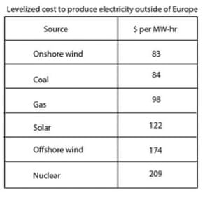 Levelized cost to produce electricity outside of Europe, from Bloomberg New Energy Finance.