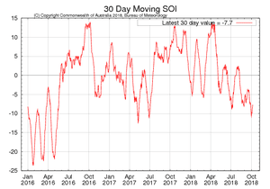 The 30-day moving average for the Southern Oscillation Index