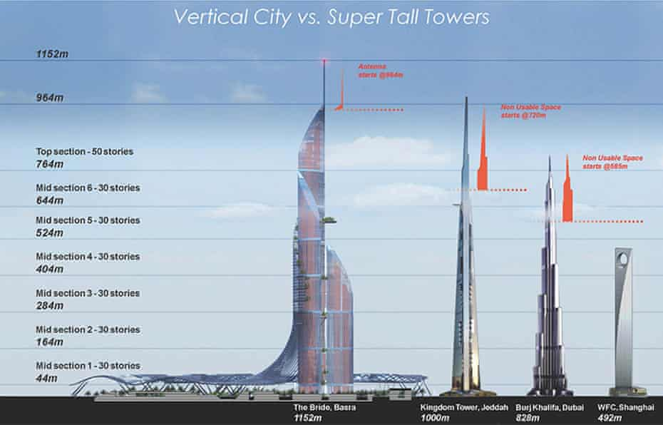 Space efficiency ... The tower will have its own transport systems, schools, clinics and neighbourhoods.