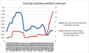The pound vs searches for Boris Johnson