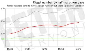 Riegel numbers by half marathon pace