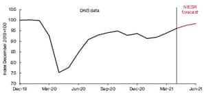 NIESR's growth forecasts