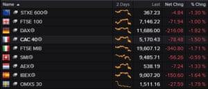European stocks fell on Friday morning.