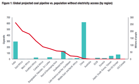 Planned coal energy deployment vs.population lacking access to electricity.