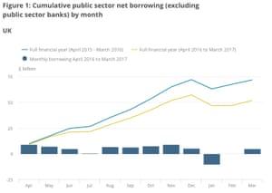 UK borrowing his year