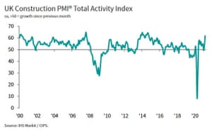 UK construction activity rose to its highest since September 2014 in March, according to IHS Markit's survey.